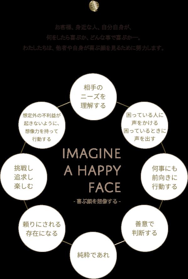 IMAGINE A HAPPY FACE -喜ぶ顔を想像する-